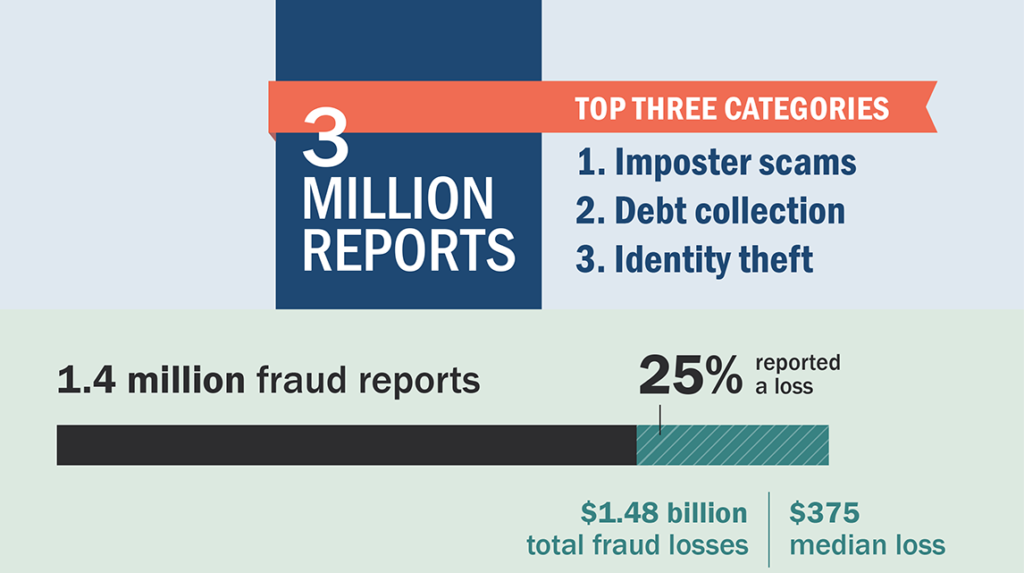 Money Monday – The Top Frauds of 2018